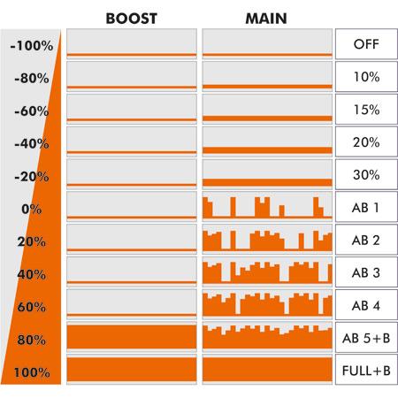 UniLight Module Afterburner-84406