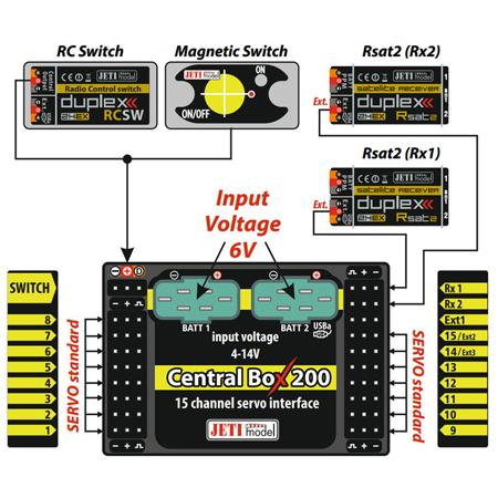 Jeti Central Box 200 Power Distribution Unit